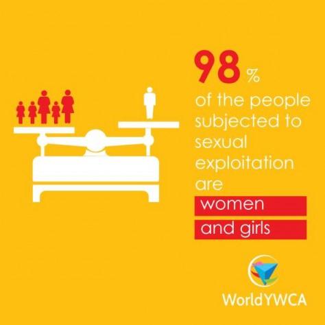 世界中で性的搾取の被害を受けている人の98%が女性と少女
